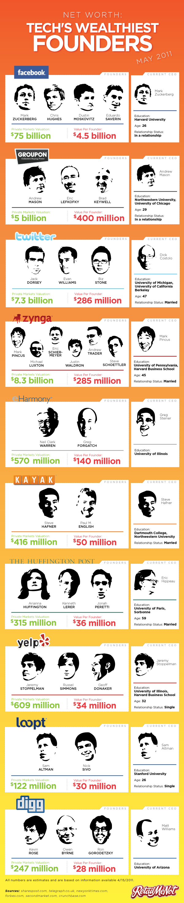 World's leading tech founders and their net worth