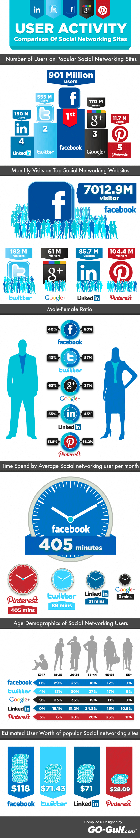 A brief comparison of popular social networking sites