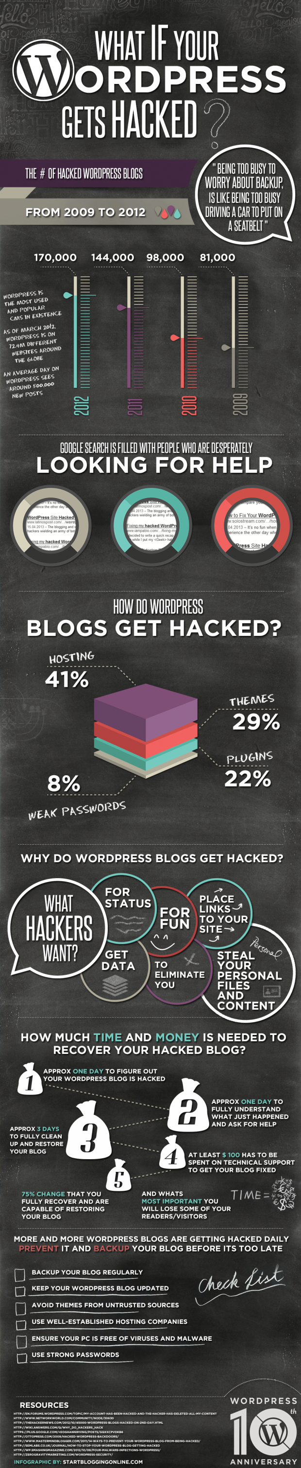 A comprehensive guide to recover your WordPress if it gets hacked