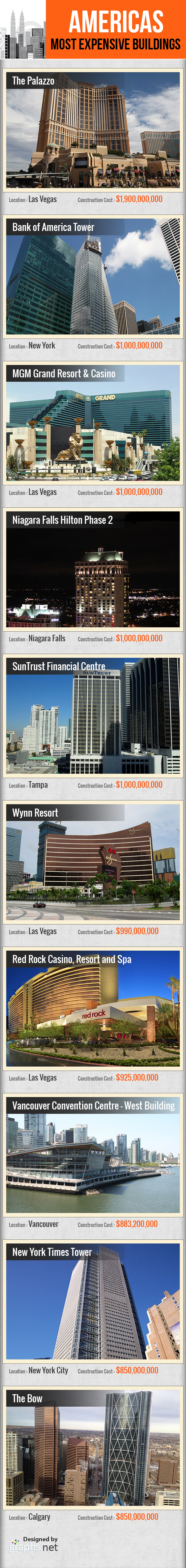 America's Most Expensive Buildings