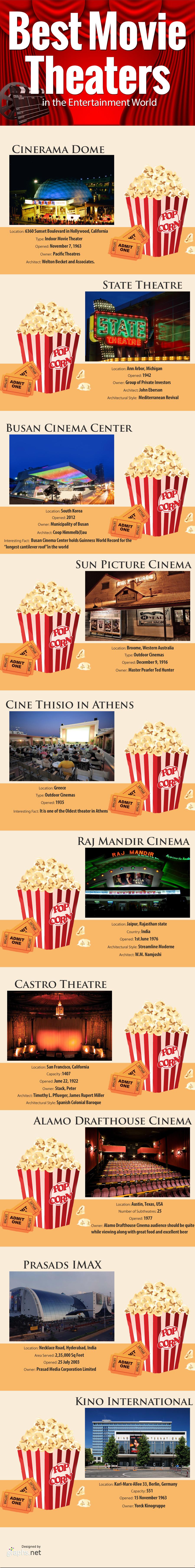 Best Movie Theatres