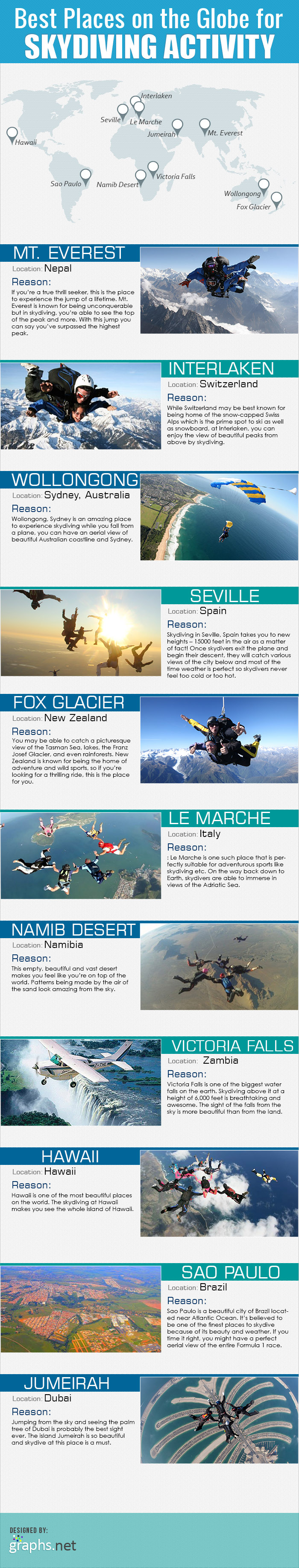 Best Places on the Globe for Skydiving Activity