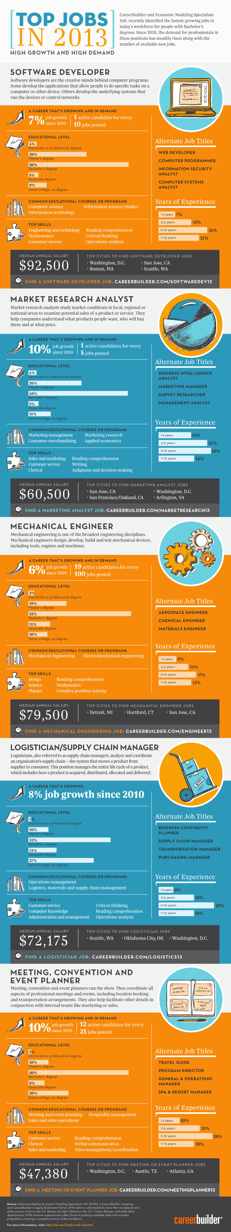 Best Jobs to look out for in the year 2013
