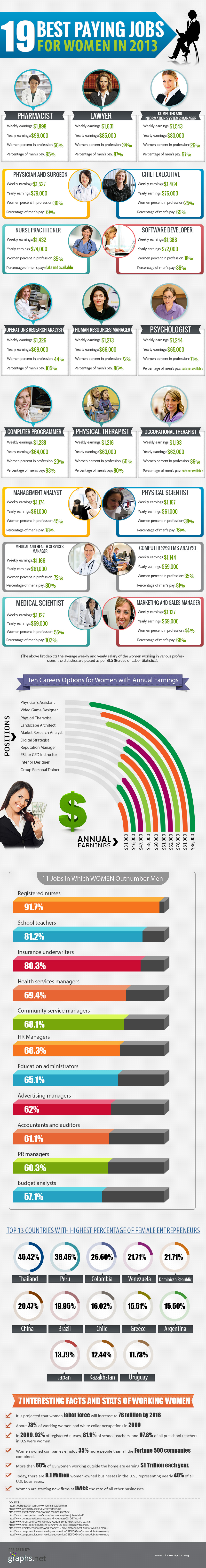 Best paying jobs for women to lookout in 2013
