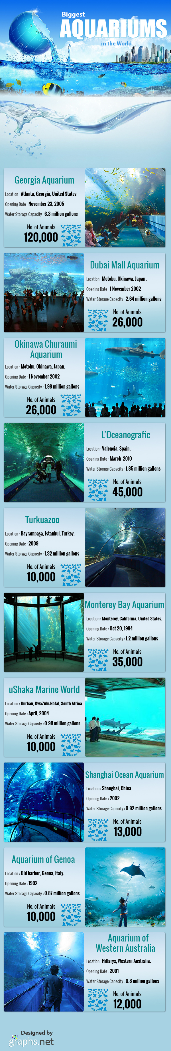 Biggest Aquariums in the World