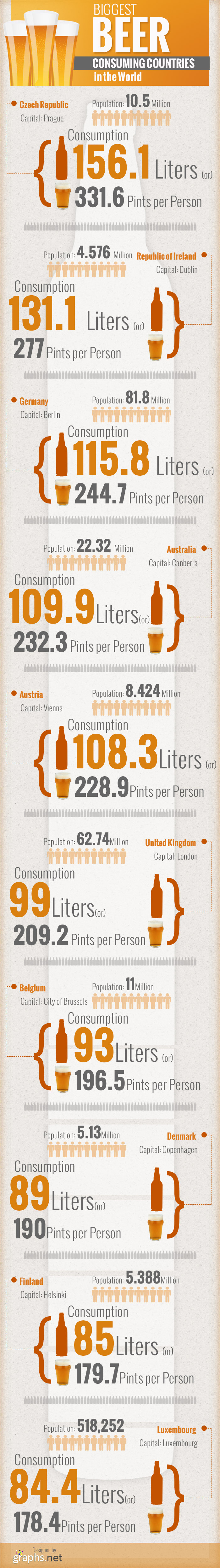 Biggest Beer Consuming Countries in the World