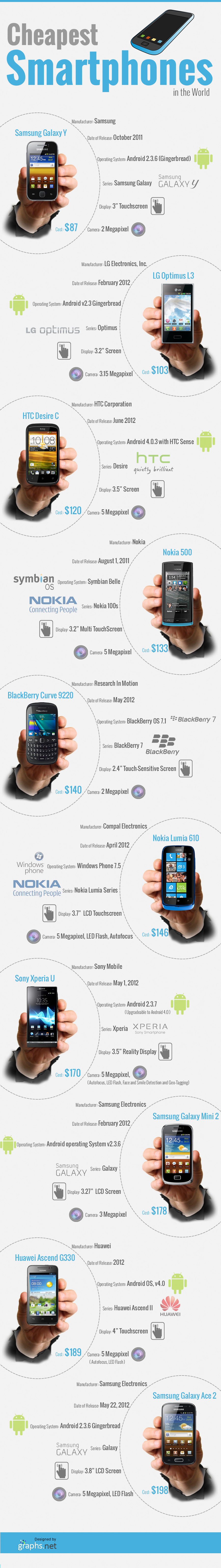 Cheapest Smartphones in the World