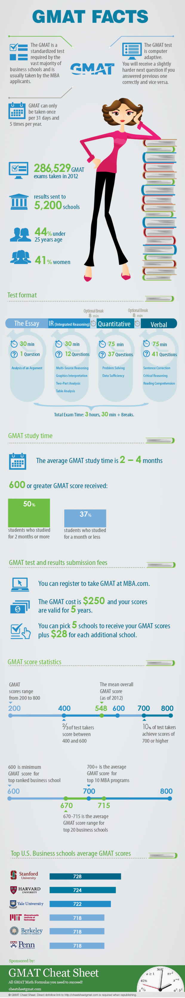 Complete Guide About the GMAT Test