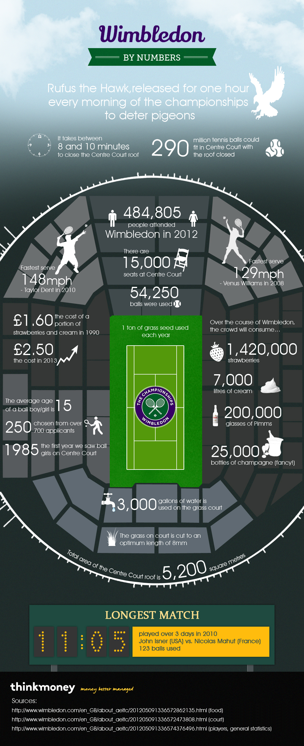 Complete statistics about Wimbledon championship