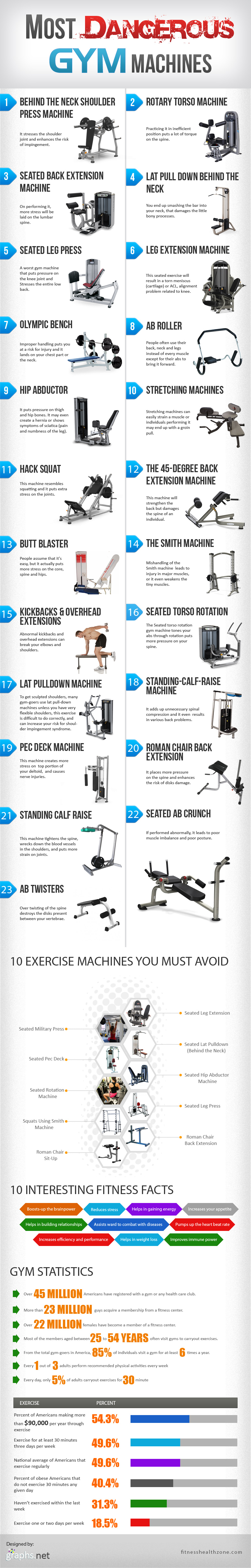 Dangerous gym machines that must be avoided