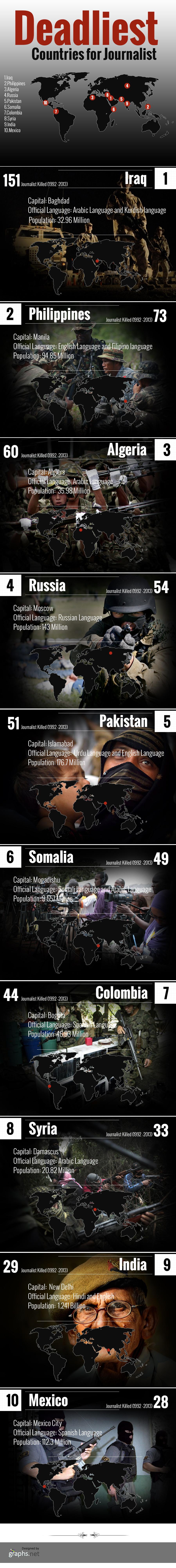 Deadliest Countries for Journalist