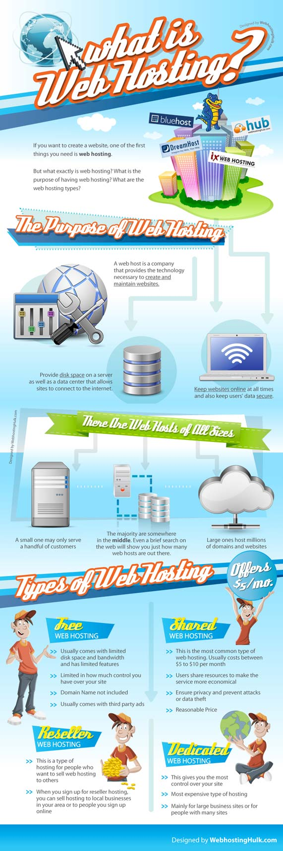 Detailed information about different webhosting types
