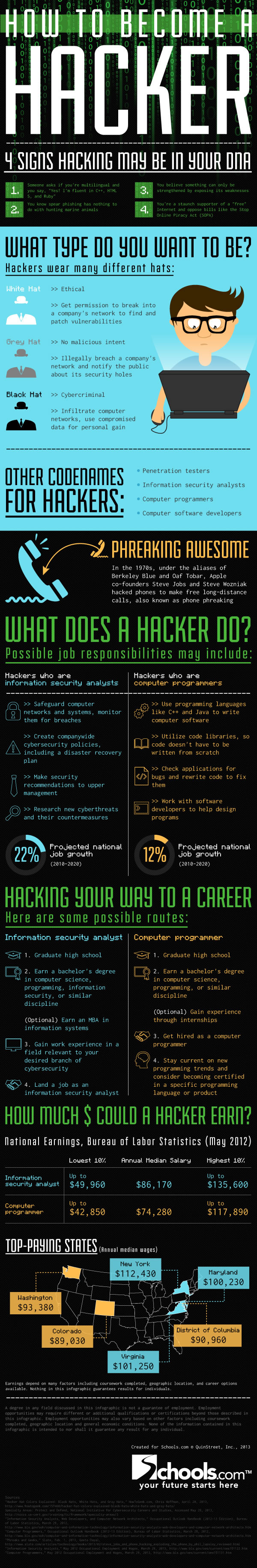 Different types of hackers and their job responsibilities