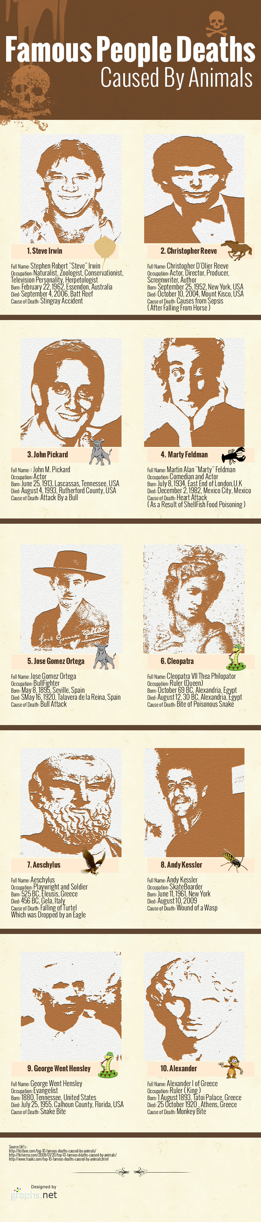 Famous People Deaths Caused by Animals