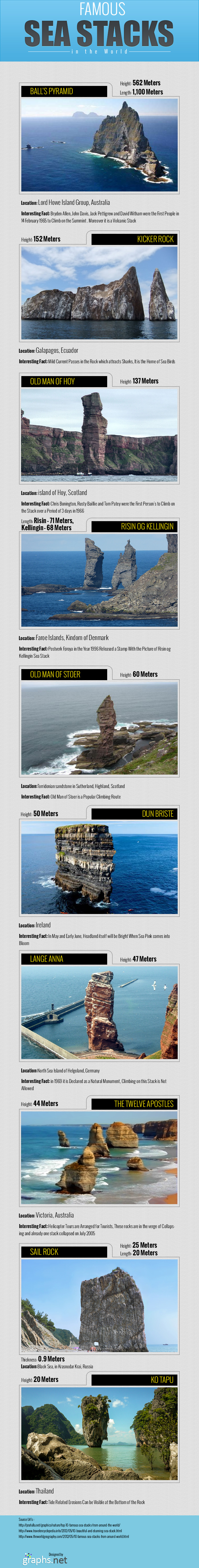 Famous Sea Stacks in the World