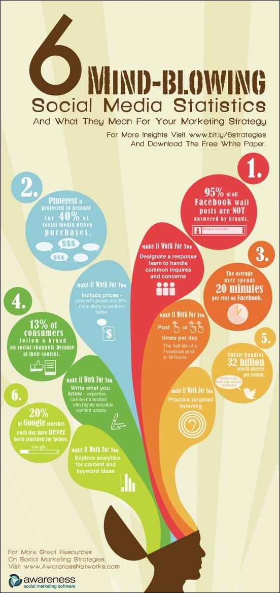 Few interesting and alarming statistics about social media