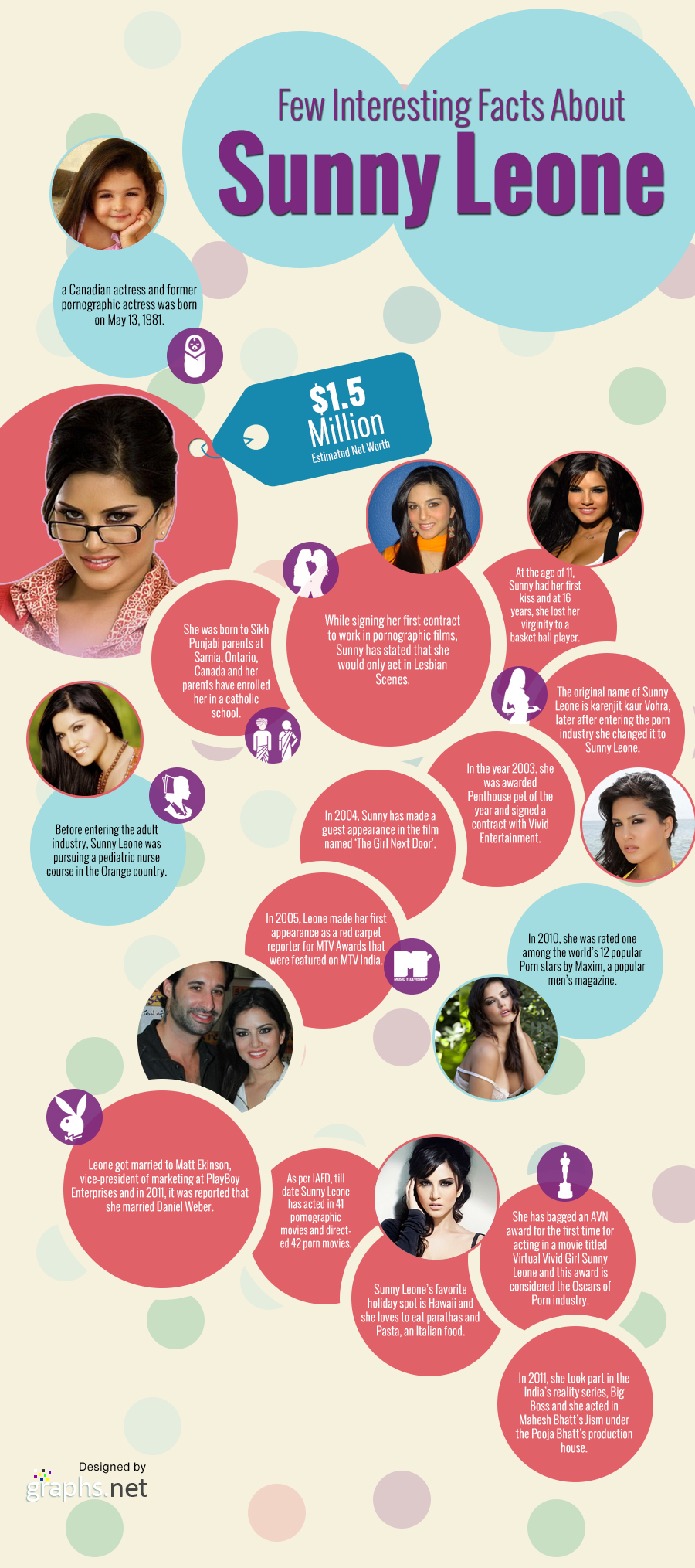 Few Interesting Facts About Sunny Leone