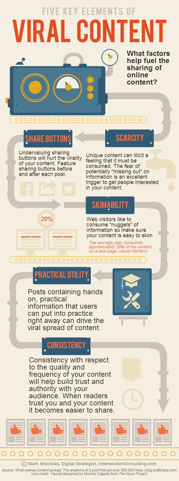 Five important elements to spread content viral