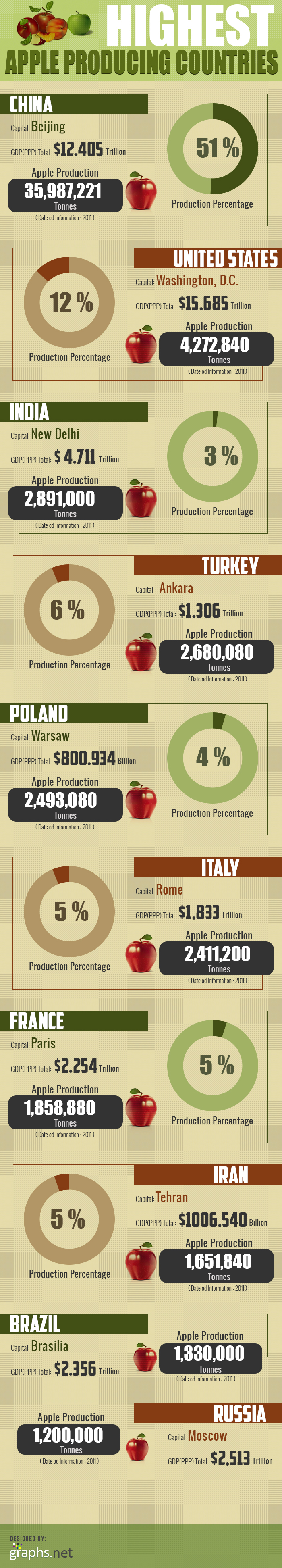 Highest Apple Producing Countries