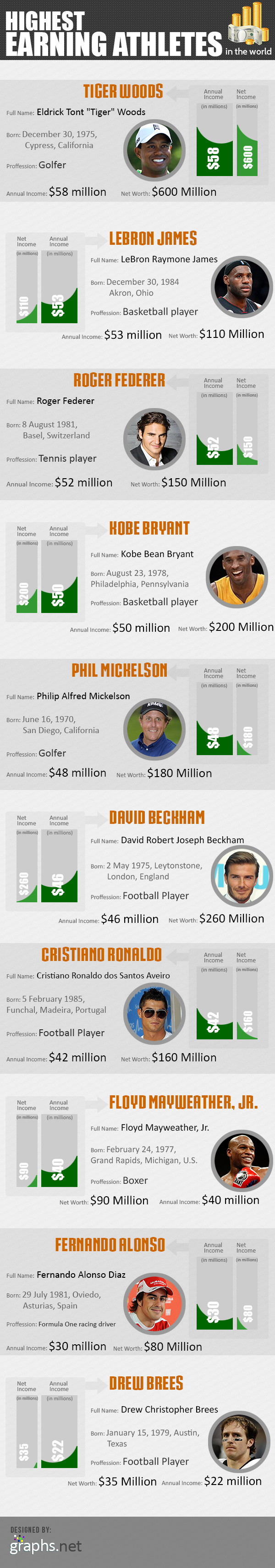 Highest Earning Athletes in the World