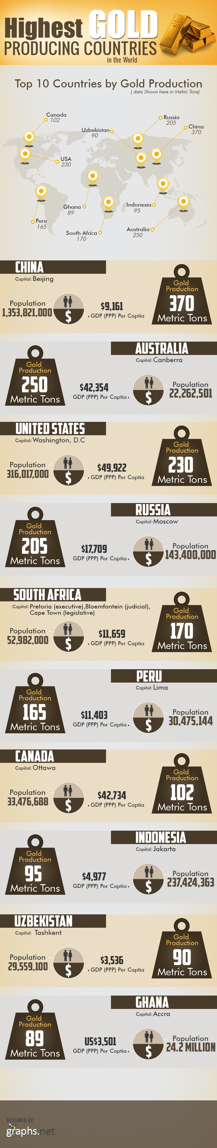 Highest Gold Producing Countries in the World