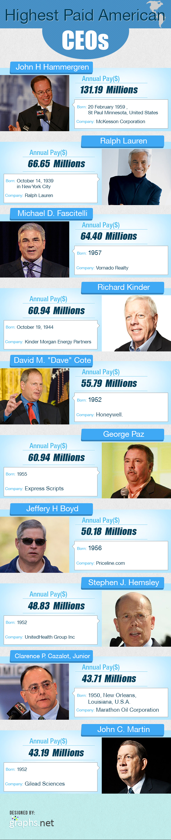 Highest Paid American CEOs