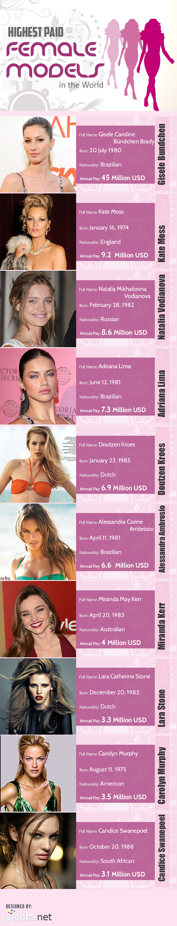 Highest Paid Female Models in the World