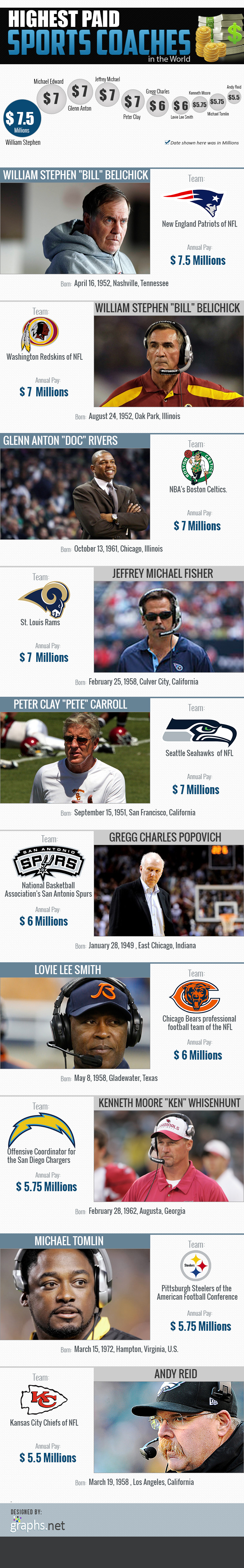 Highest Paid Sports Coaches in the World