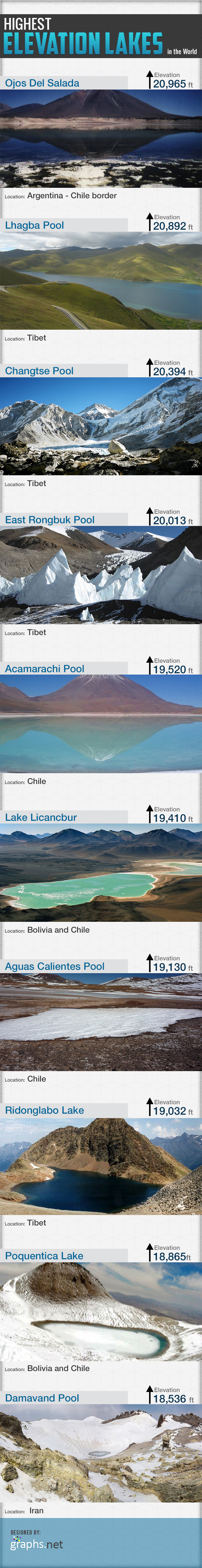 Highest Elevation Lakes in the World