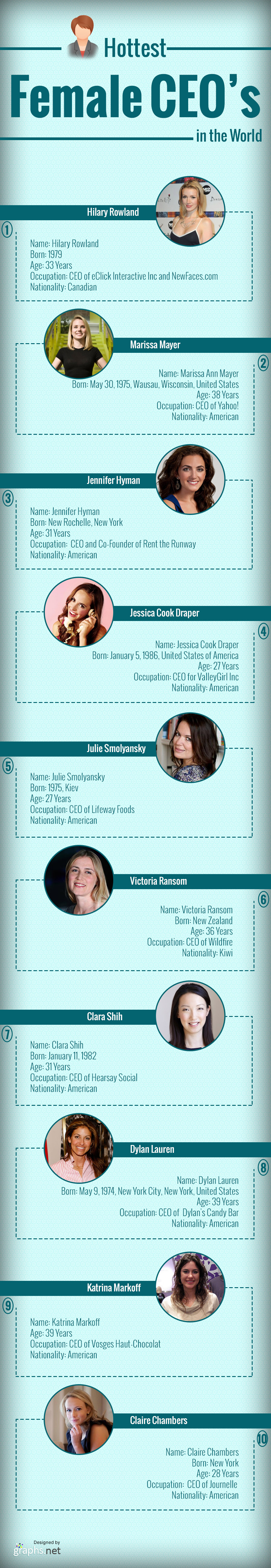 Hottest Female CEOs in the World - Infographic