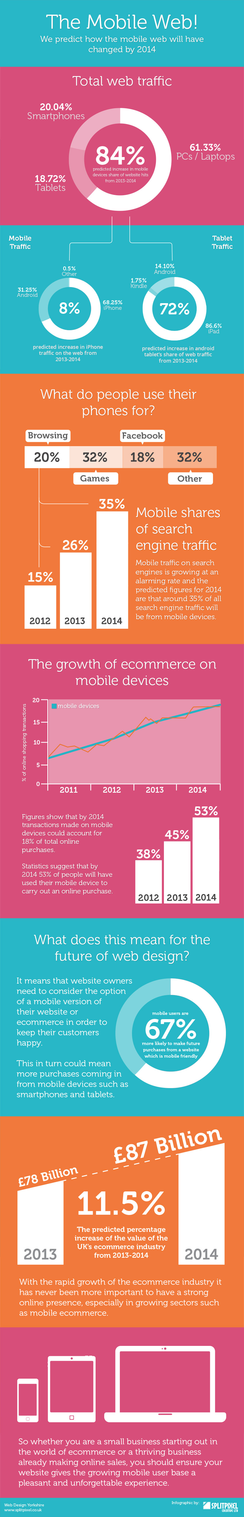How the mobile web will affect ecommerce industry