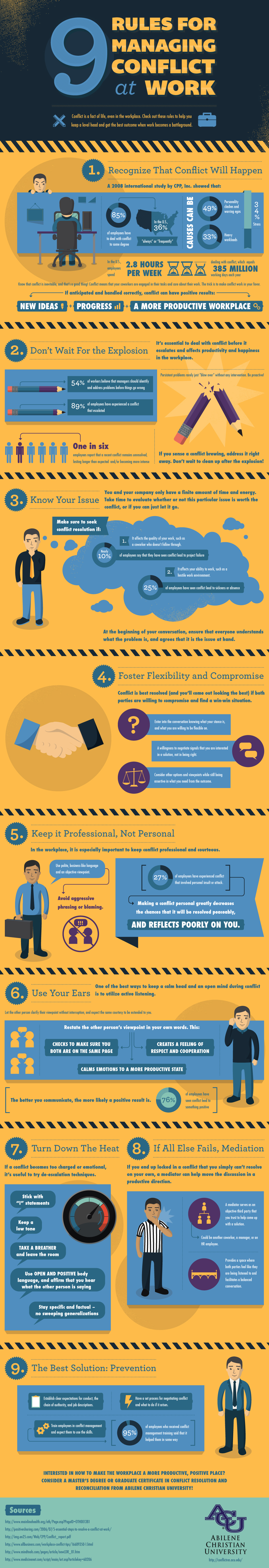 How to manage conflicts that arise at Workplace