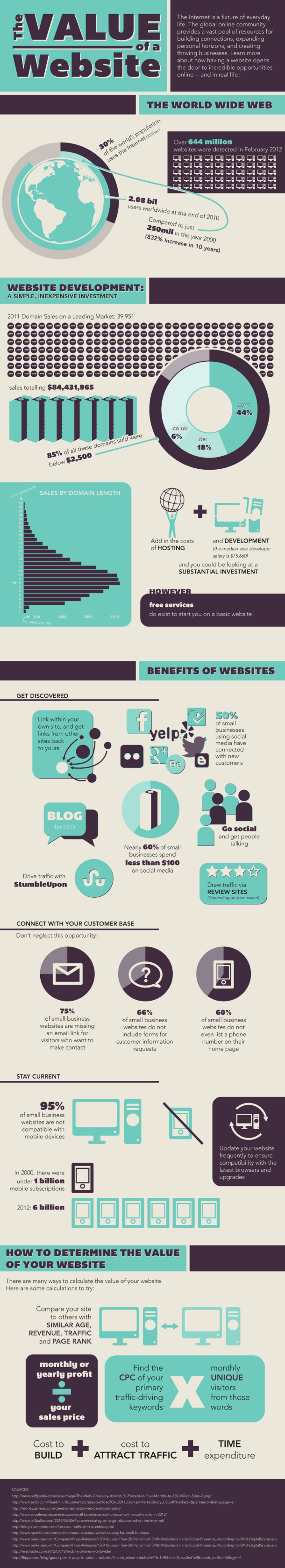 Importance of website in making your business successful