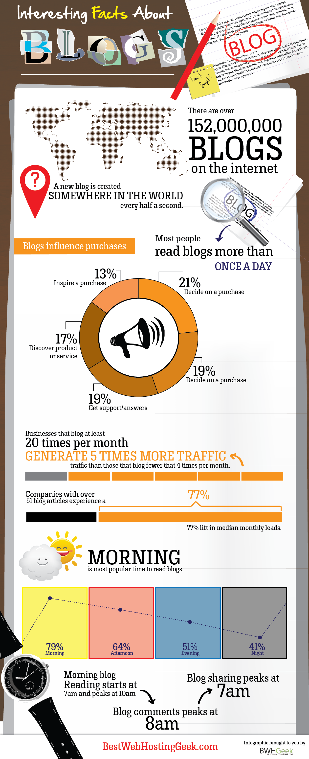 Interesting statistics about Blogging