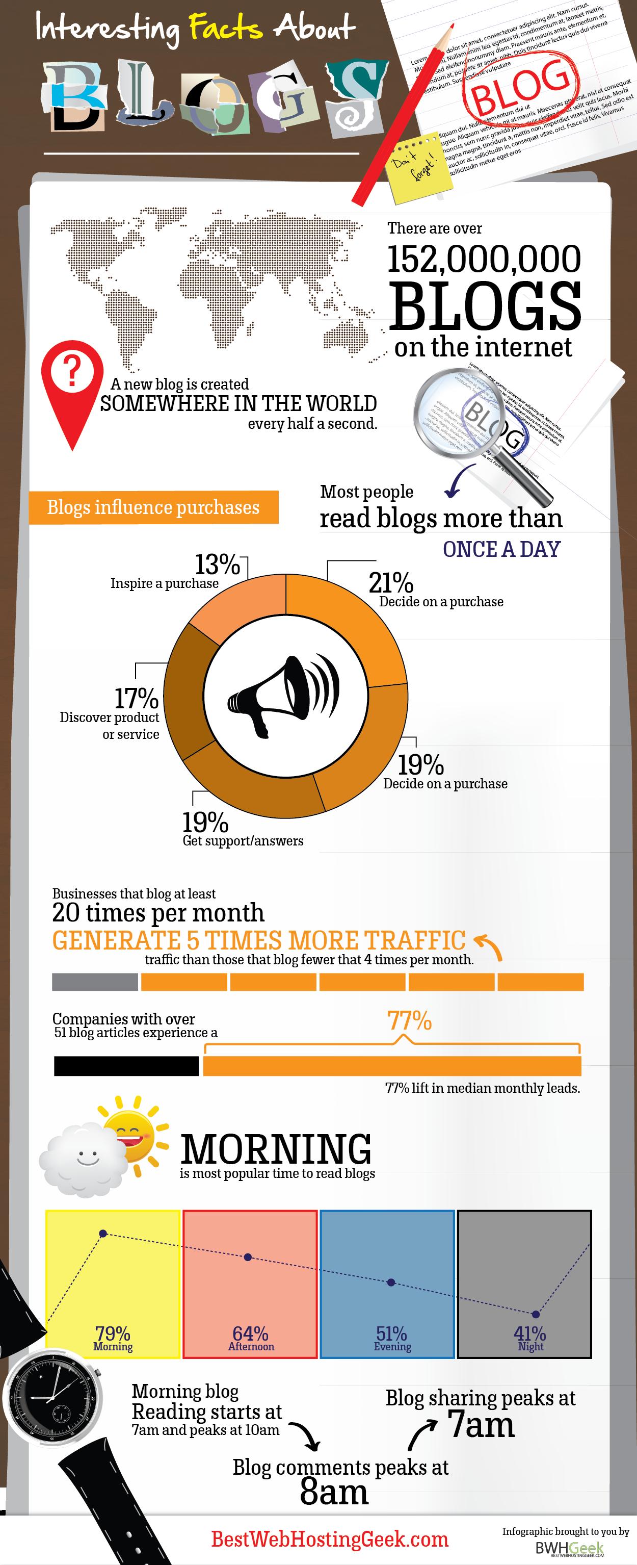 Interesting statistics about Blogging