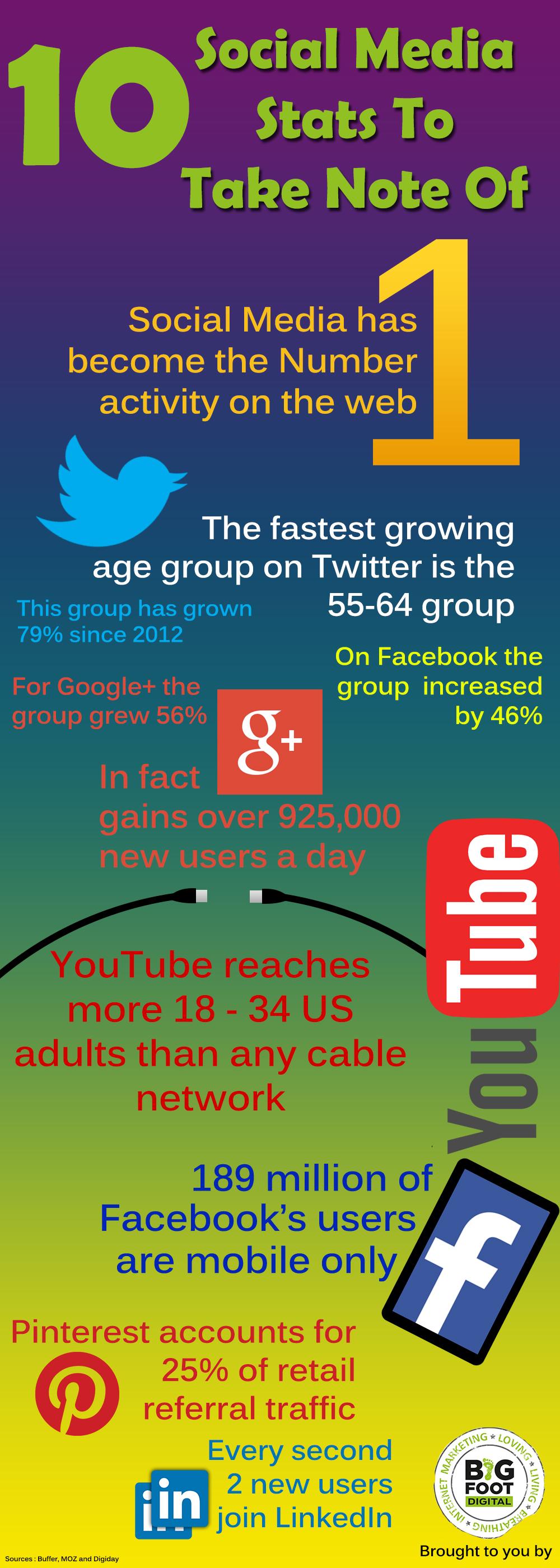 Interesting statistics pertaining to popular social media networks