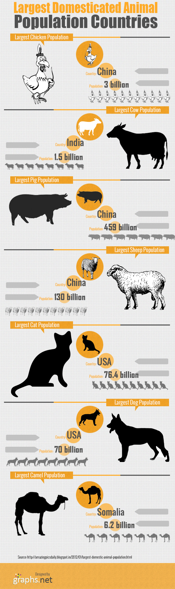 Largest Domesticated Animal Population Countries