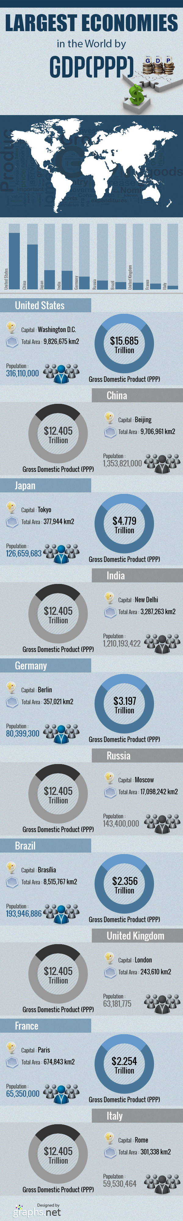 Largest Economies in the World by GDP (PPP)