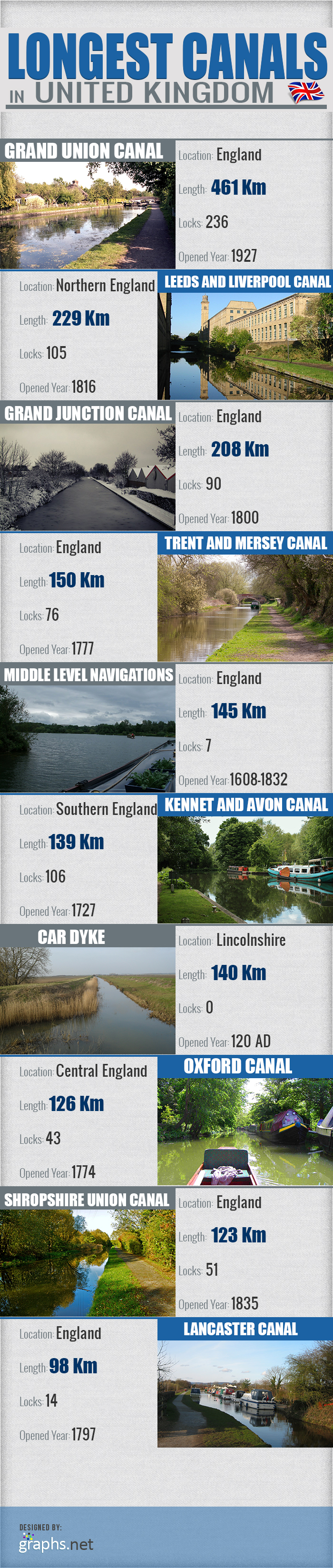 Longest-Canals-in-United-Kingdom