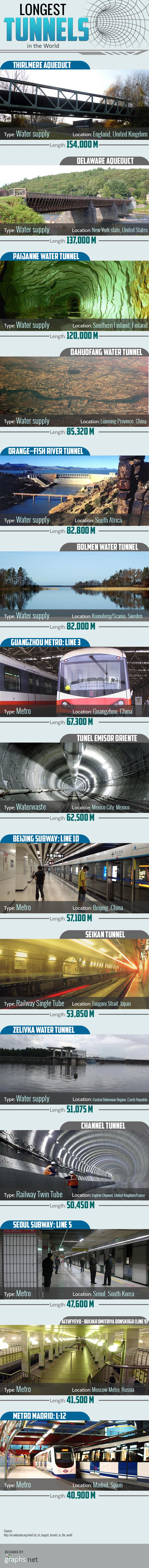 Longest-Tunnels-in-the-World