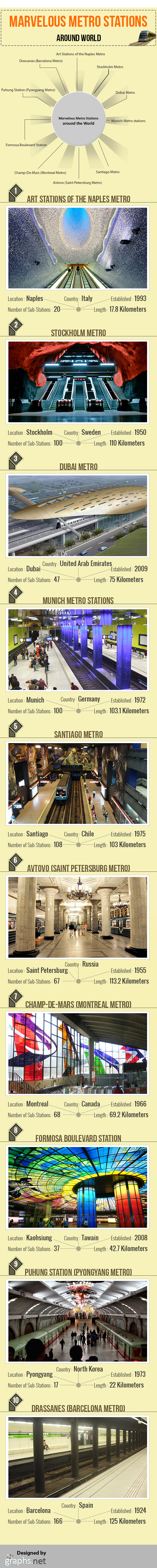Marvelous Metro Stations in the World