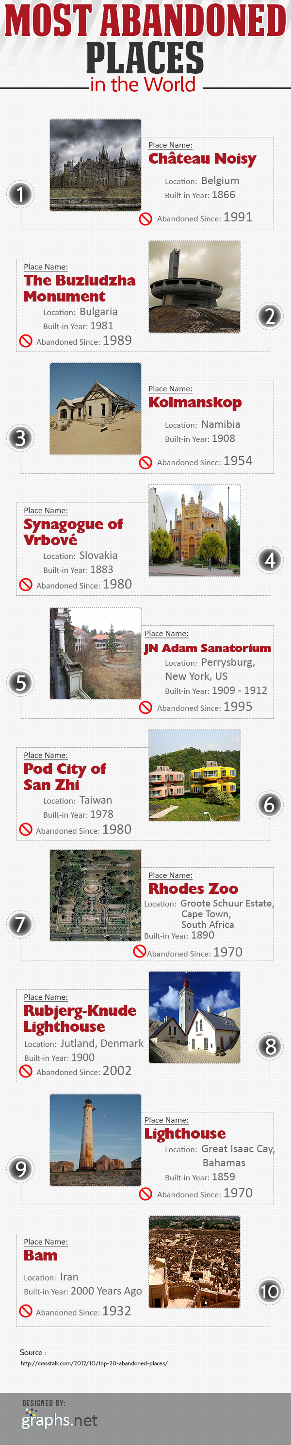 Most-Abandoned-Places-in-the-World