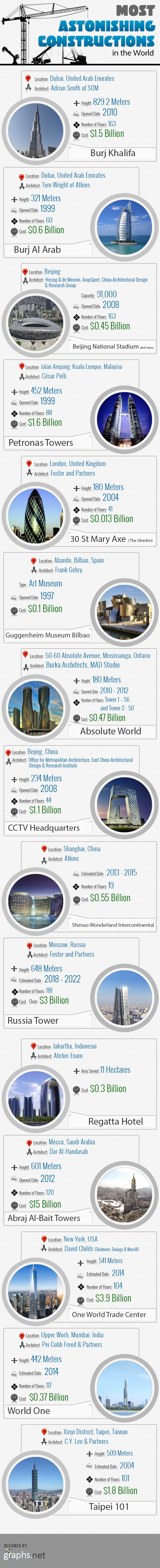 Most Astonishing Constructions in the World