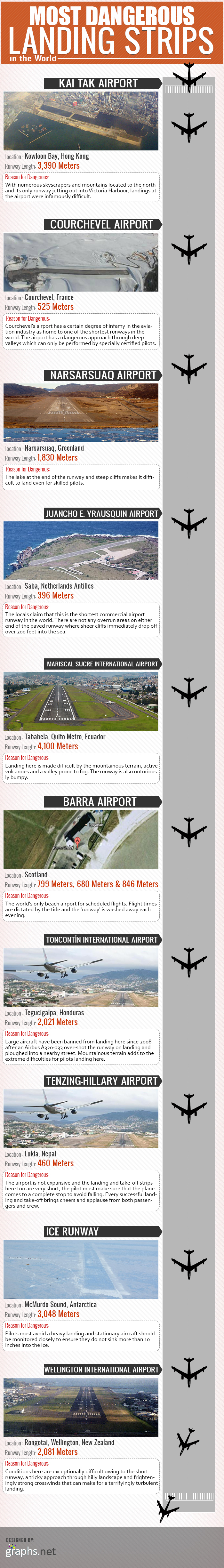Most Dangerous Landing Strips in the World