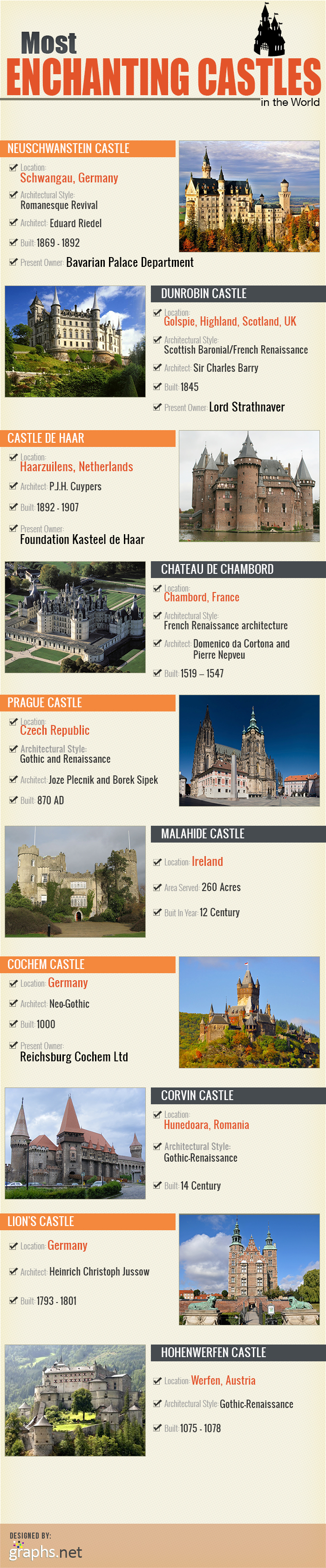 Most Enchanting Castles in the World