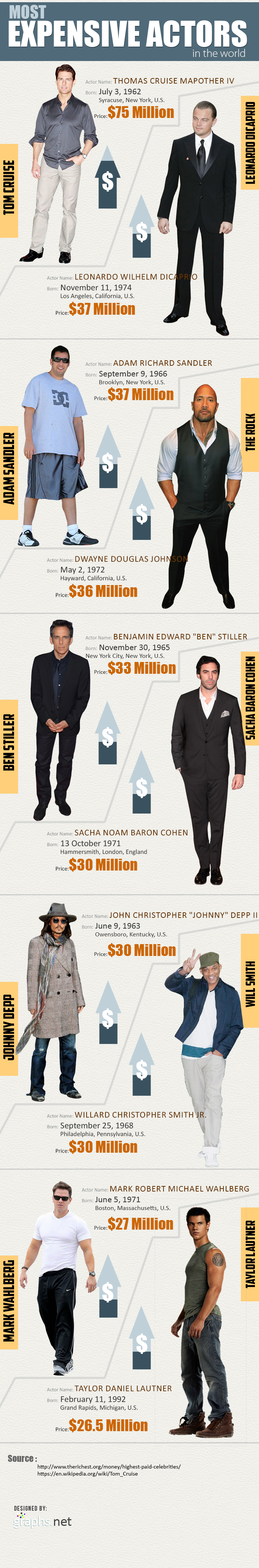 Most Expensive Actors in the World