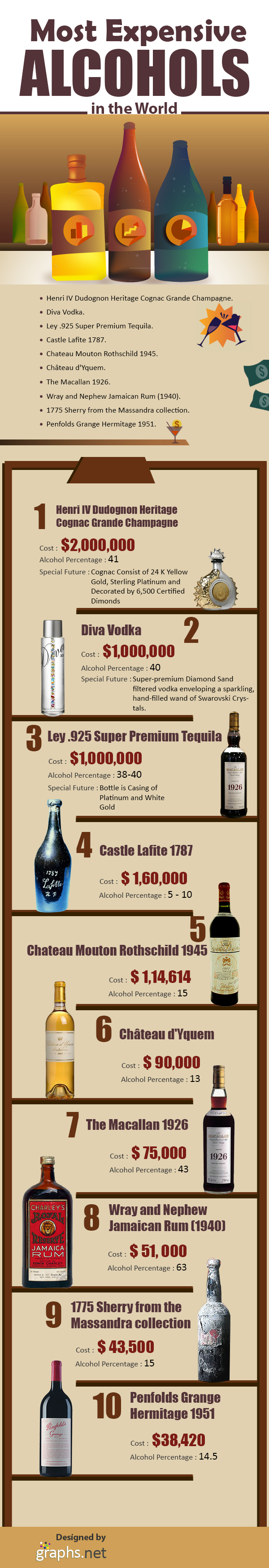 Most Expensive Alcohols in the World