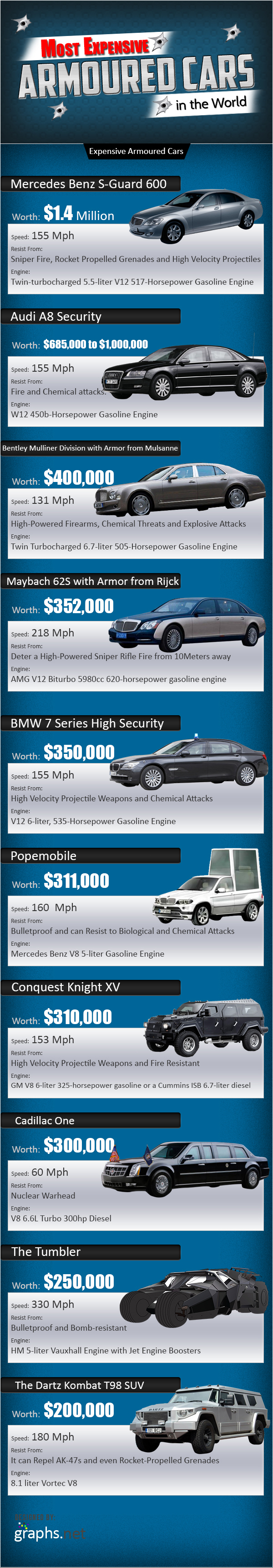 Most Expensive Armoured Cars