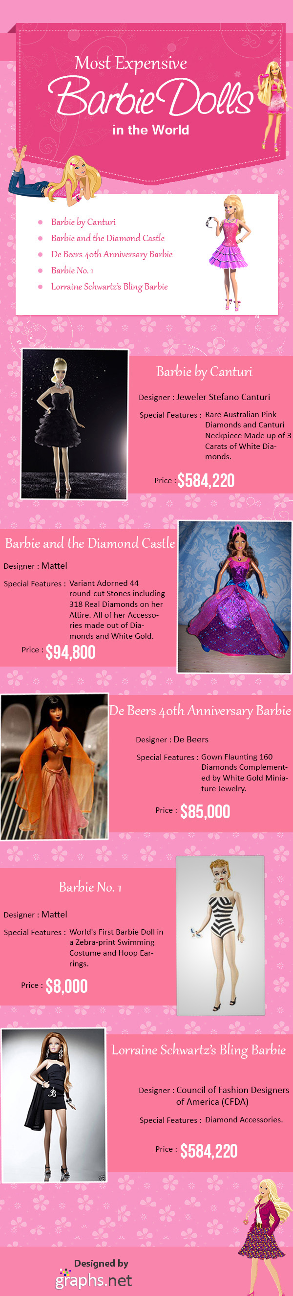 Most Expensive Barbie Dolls in the World-Recovered