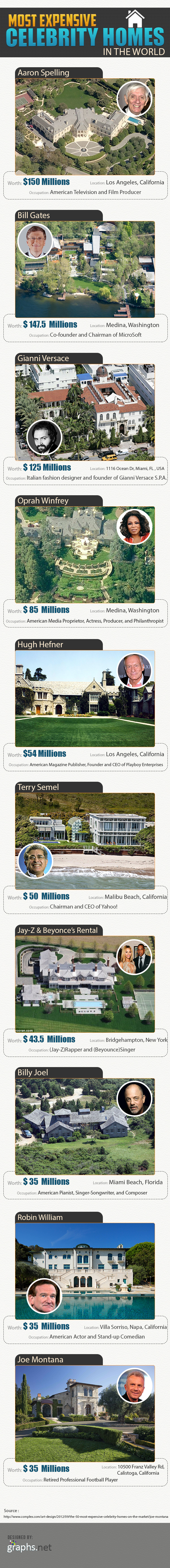 Most-Expensive-Celebrity-Homes-in-the-World